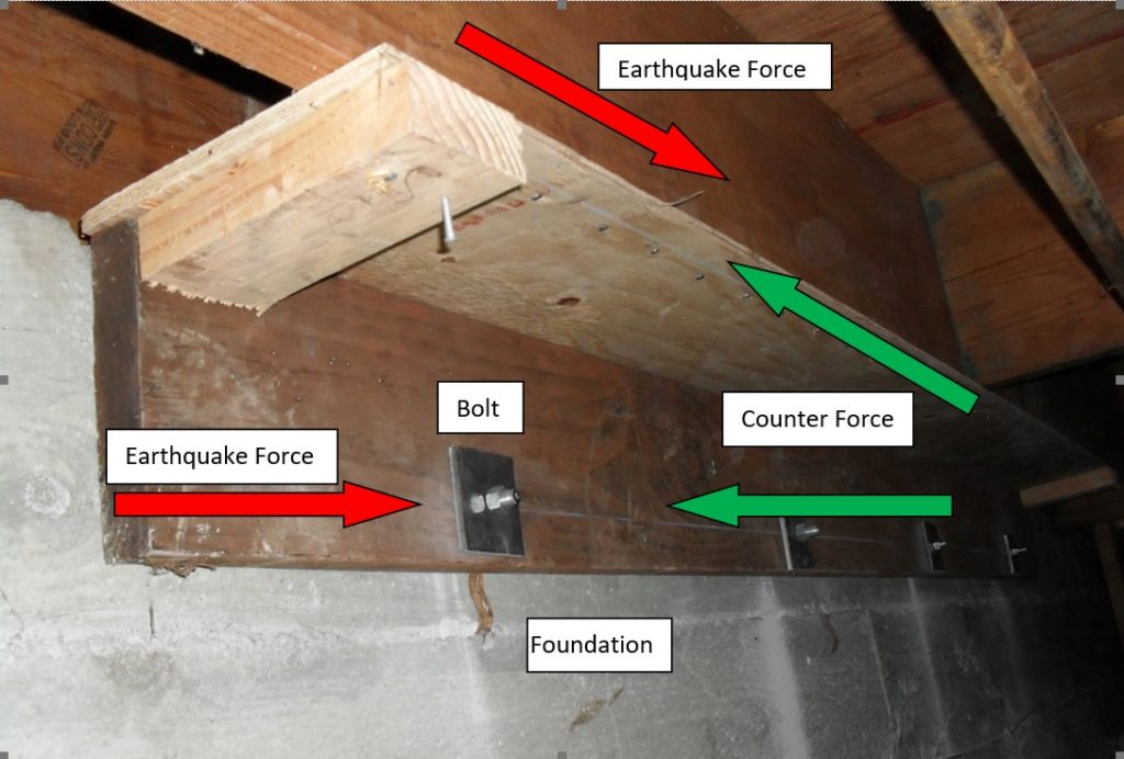 Here a new mudsill is bolted to the foundation and the floor is connected to the foundation with plywood