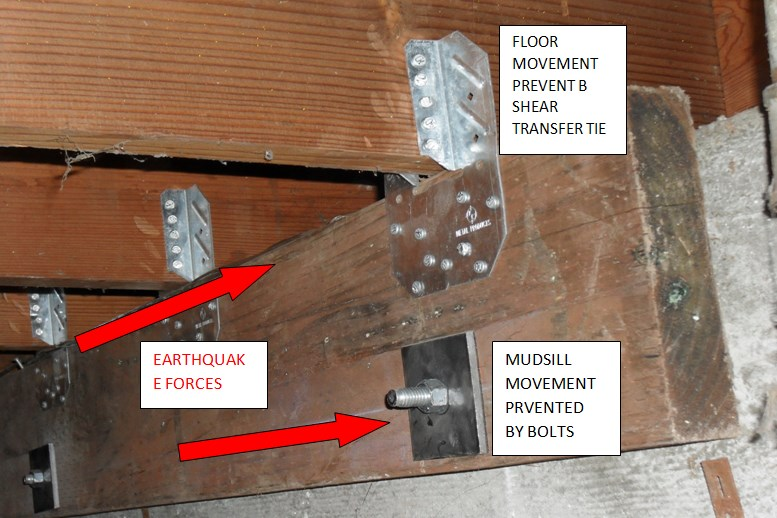 Attaching the floor to the foundation with a new mudsill bolted to the foundation and attached to the floor with steel