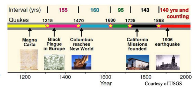 GRAPHIC HISTORY OF EARTHQUAKE ON THE HAYWARD FAULT LINE