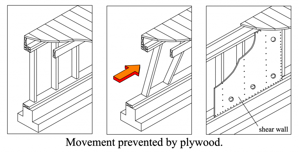 IF A HOUSE HAS A CRIPPLE WALL THIS IS HOW PLYWOOD KEEPS IT FROM COLLAPSING.  THIS IS THE MOST IMPORTANT PART OF ANY RESIDENTIAL SEISMIC RETROFIT