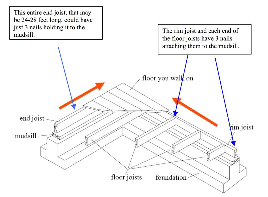 EARTHQUAKE FORCES TRYING TO PUSH FLOOR OFF FOUNDATION AND DEFICIENCY IN BUILDING CODE