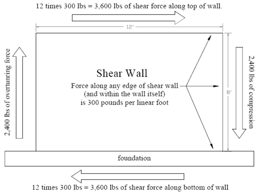 THE LATERAL FORCE OF AN EARTHQUAKE TRANSFERS ALONG ALL EDGES OF A SHEAR WALL