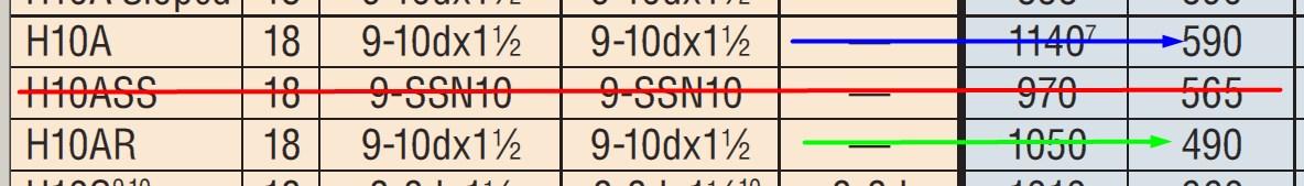 H10 Values