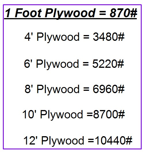 Strength and Quantity of Plywood in Retrofit Plan