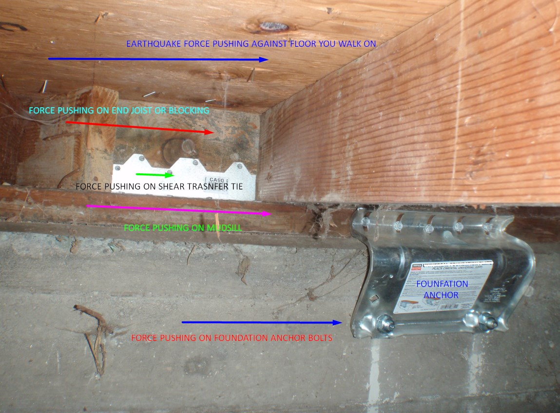 SEISMIC RETROFIT HARDWARE PREVENTS IT PUSHING FORCE OF EARTHQUAKE