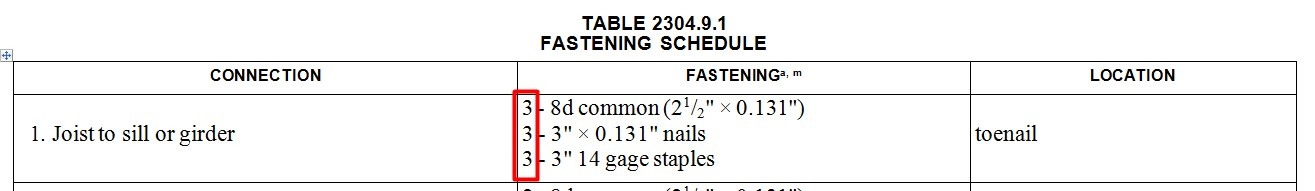 TABLE SHOWING HOW ONLY 3 NAILS ARE POSSIBLE IN A HOME'S FLOOR JOIST TO MUDSILL CONNECTIONS