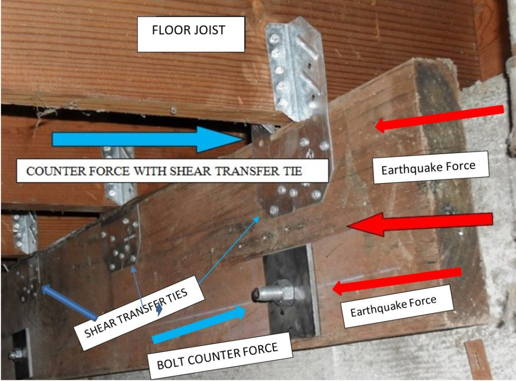 A NEW MUDSILL HAS BEEN BOLTED TO THE SIDE OF THE FOUNDATION AND ATTACHED TO THE FLOOR WITH SHEAR TRANSFER TIES.