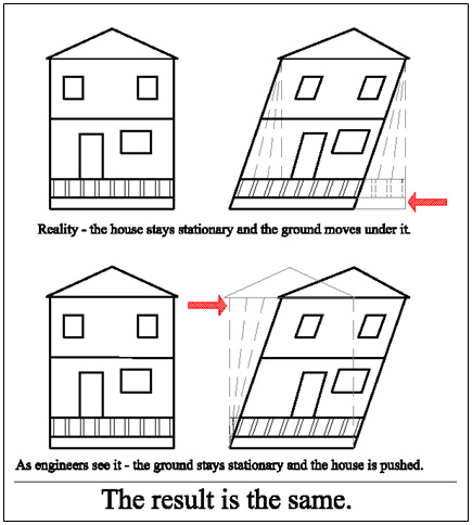 Effect of ground movement on a house in large earthquakes