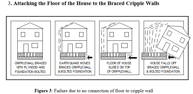 This is why it is important to attach the floor to the seismically braced cripple wall