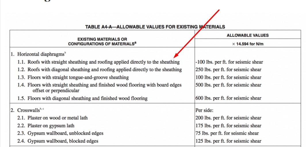 Sheathing bay area retrofit for Sunnyvale permit