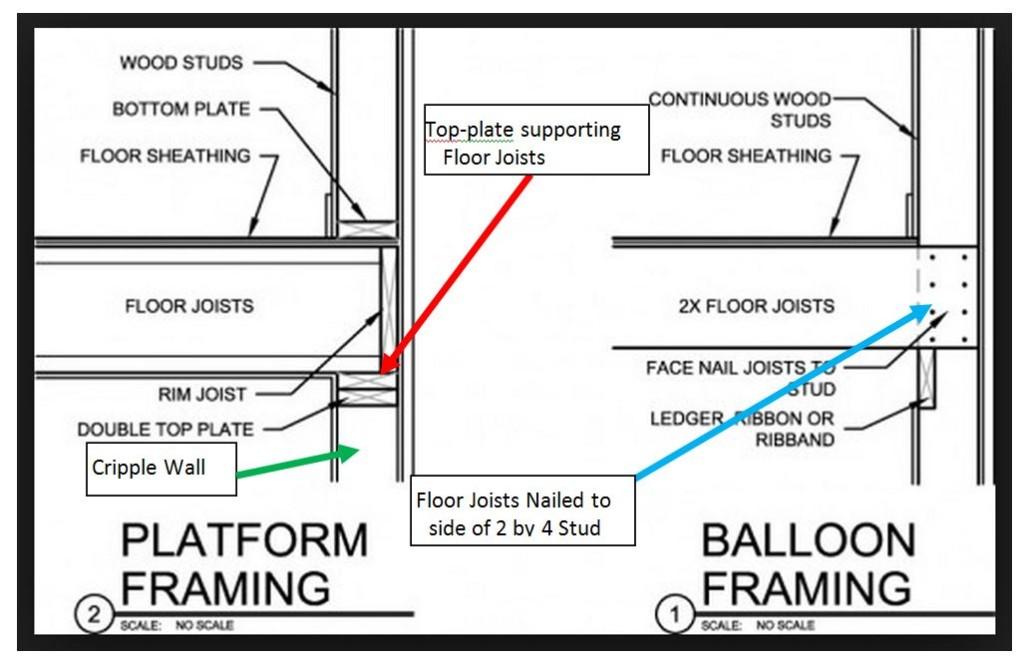 Balloon Framing Bay Area Retrofit