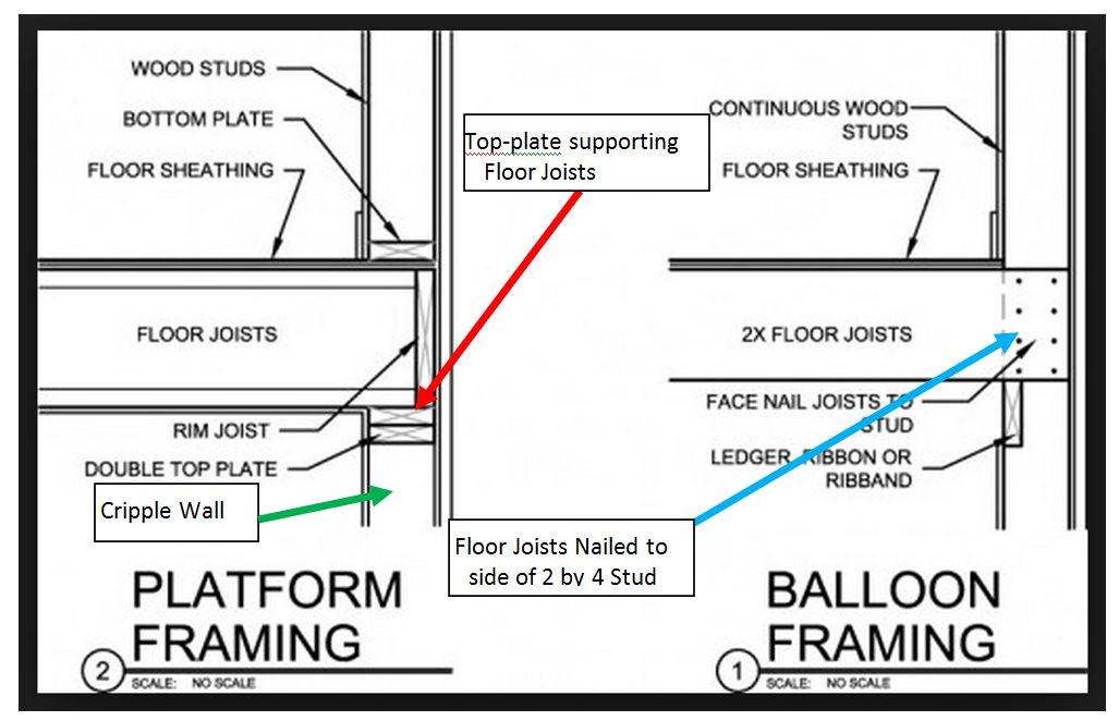 Balloon Framing - Bay Area Retrofit