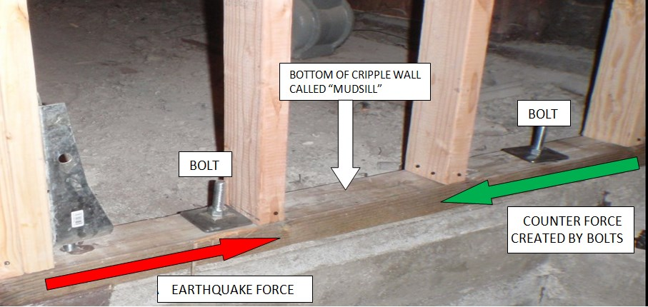 Bolts Resisting Earthquake Forces Pushing on Bottom of Cripple Wall