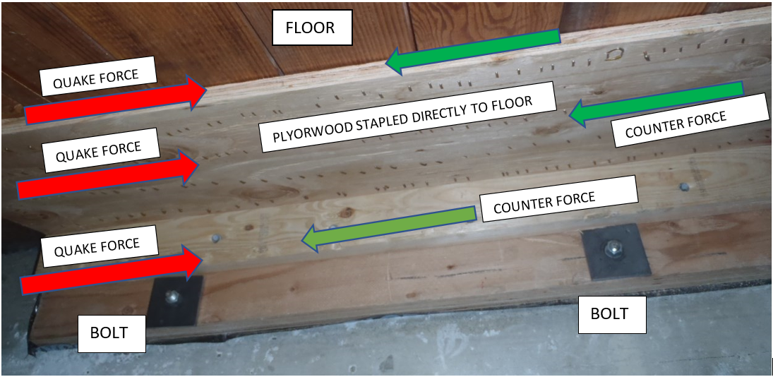 STAPLING PLYWOOD DIRECTLY TO THE FLOOR IS SOMETIMES THE ONLY WAY TO CONNECT A SHEAR TO THE FLOOR IT IS TO RESTRAIN