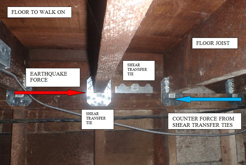 Movement of floor being resisted by shear transfer ties