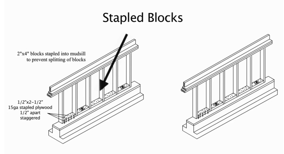 Stapled blocks are a third method. This is similar to the reverse block method except blocks are stapled and not nailed.
