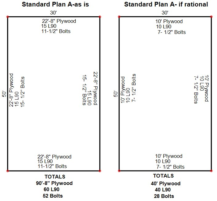 Critique of Standard Plan A Former Gold Standard in Seismic Retrofits