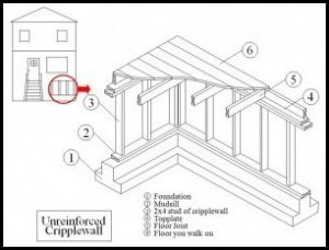 Cripple wall retrofit terminology and diagram